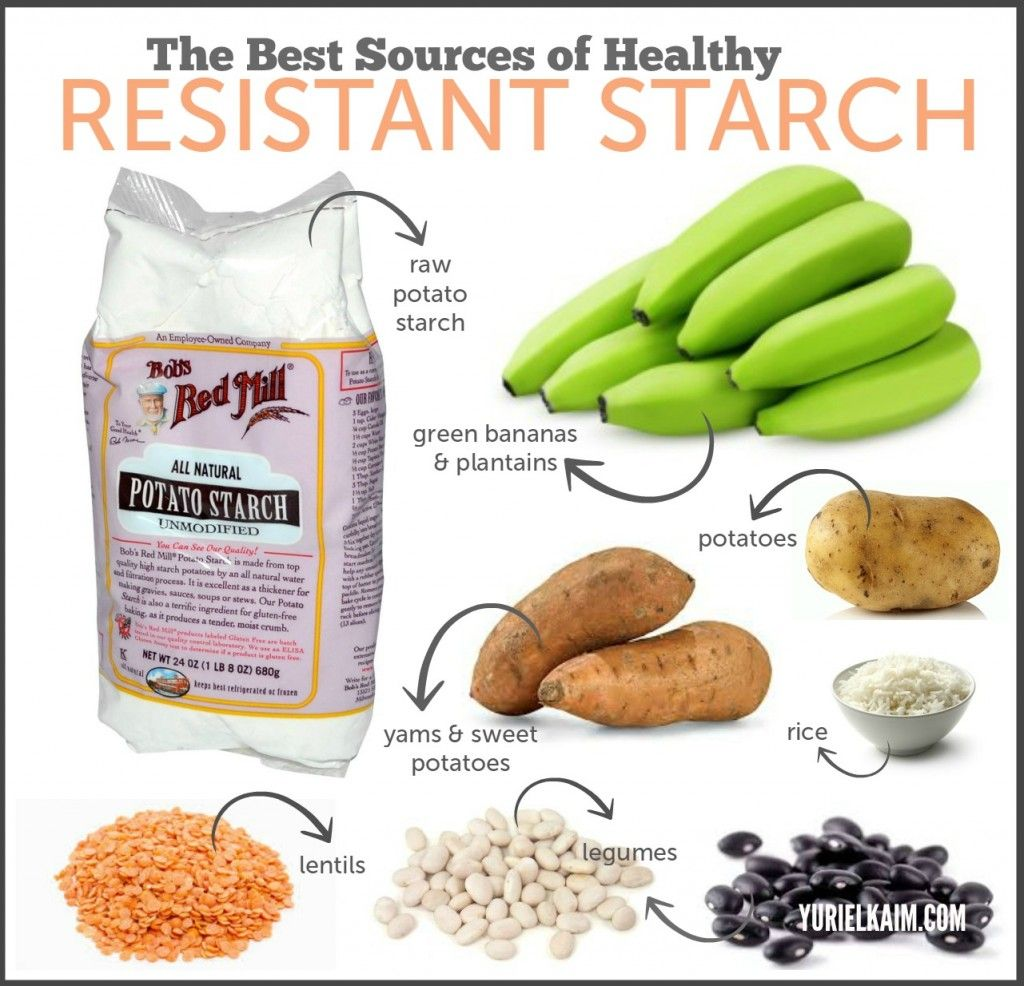resistant starch low testosterone
